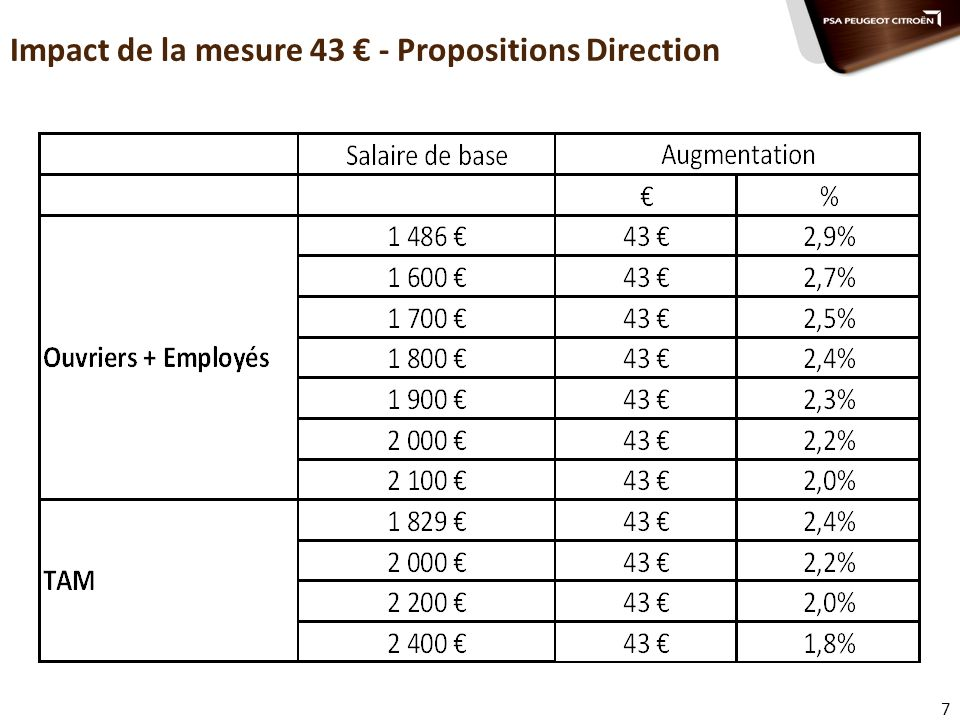7 Impact de la mesure 43 - Propositions Direction