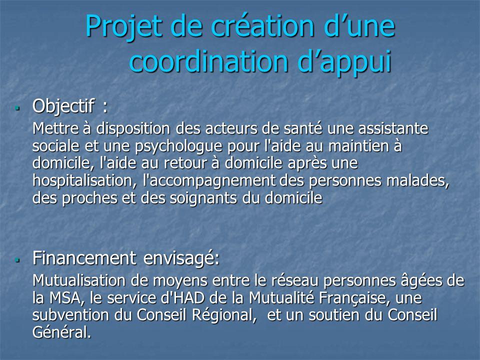 Projet de création dune coordination dappui Objectif : Objectif : Mettre à disposition des acteurs de santé une assistante sociale et une psychologue