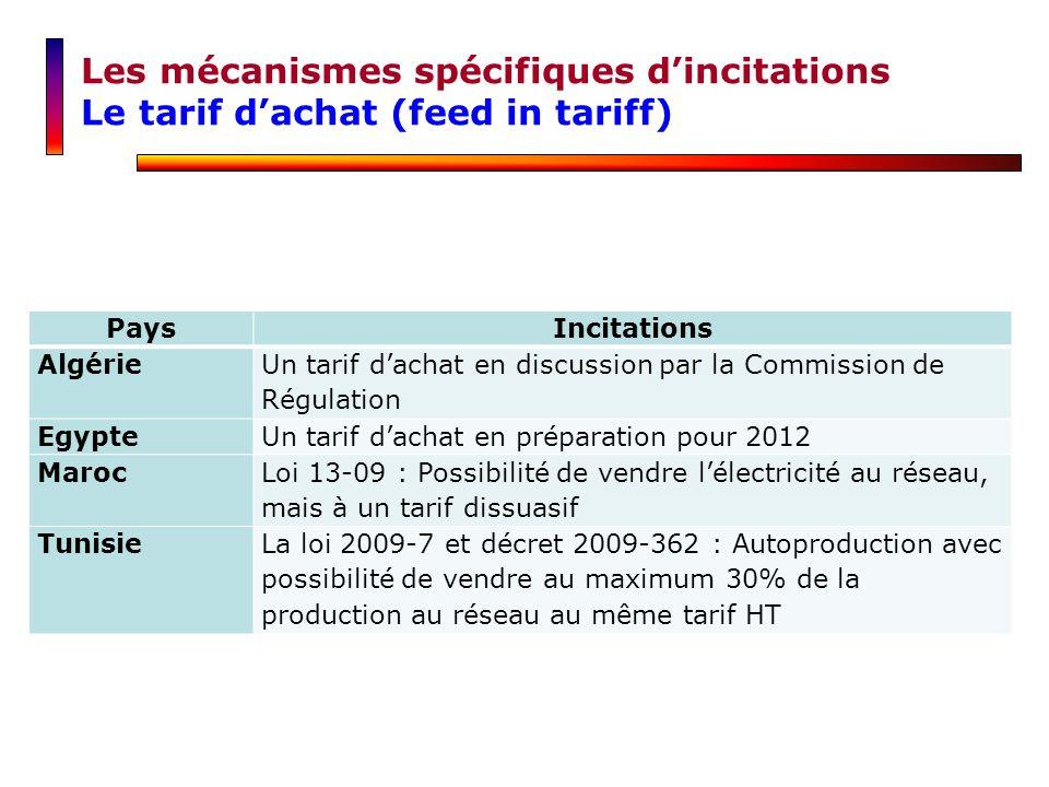 Les mécanismes spécifiques dincitations Le tarif dachat (feed in tariff) PaysIncitations Algérie Un tarif dachat en discussion par la Commission de Ré