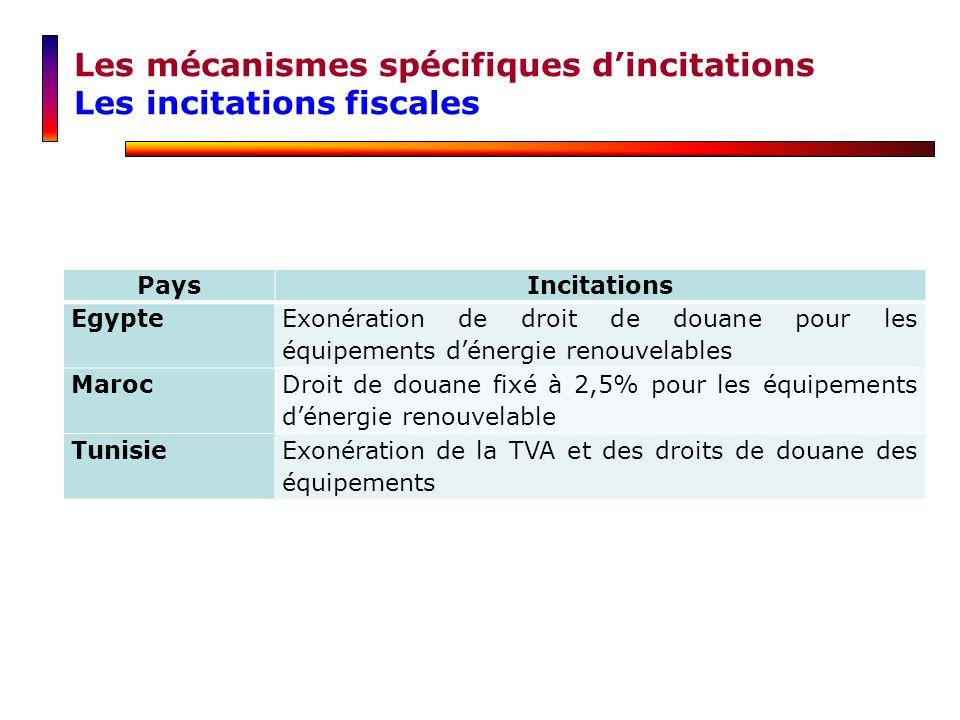 Les mécanismes spécifiques dincitations Les incitations fiscales PaysIncitations Egypte Exonération de droit de douane pour les équipements dénergie r
