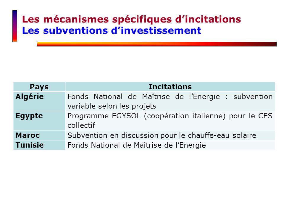 Les mécanismes spécifiques dincitations Les subventions dinvestissement PaysIncitations Algérie Fonds National de Maîtrise de lEnergie : subvention va