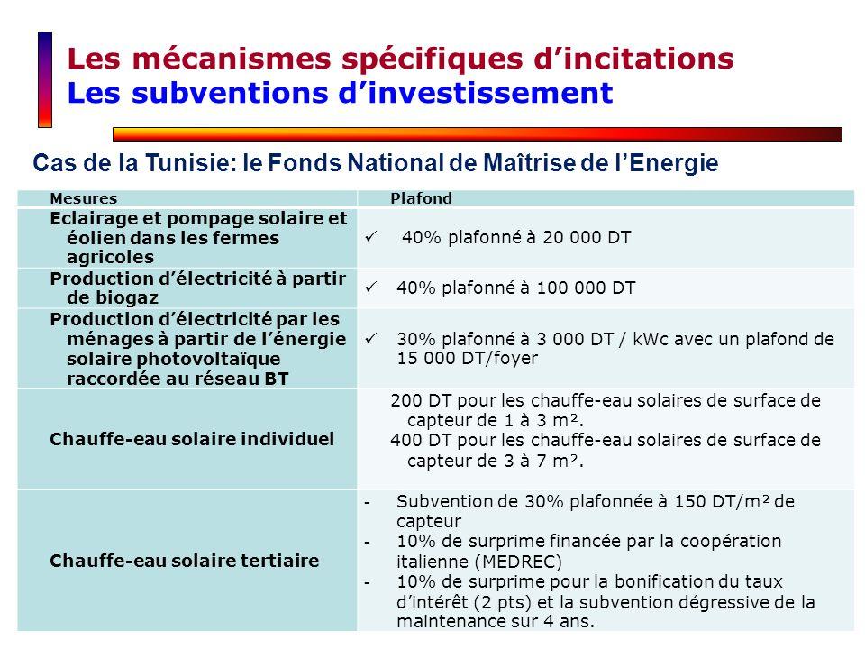 Les mécanismes spécifiques dincitations Les subventions dinvestissement Cas de la Tunisie: le Fonds National de Maîtrise de lEnergie MesuresPlafond Ec