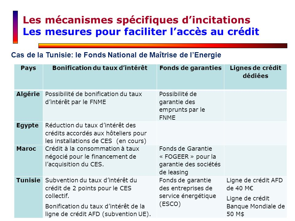 Les mécanismes spécifiques dincitations Les mesures pour faciliter laccès au crédit Cas de la Tunisie: le Fonds National de Maîtrise de lEnergie PaysB