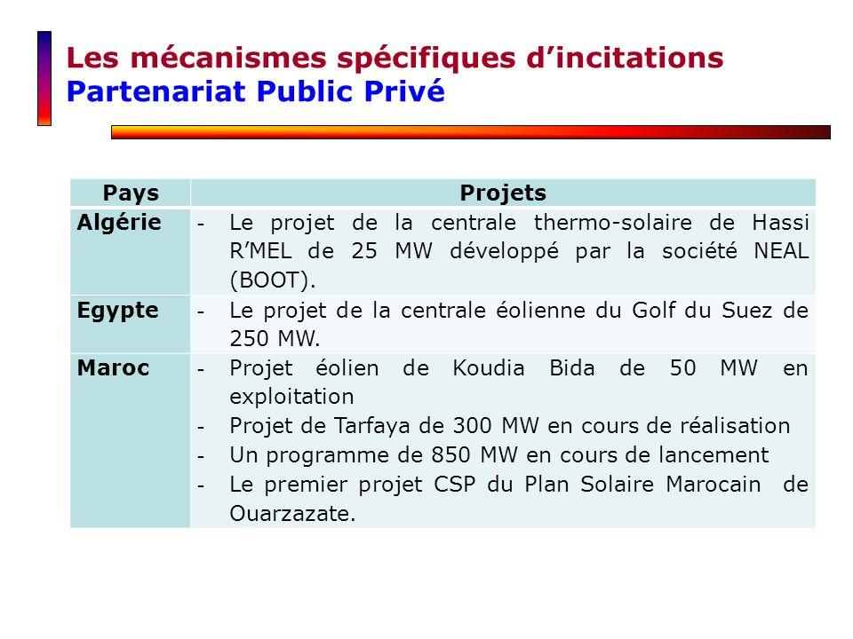 Les mécanismes spécifiques dincitations Partenariat Public Privé PaysProjets Algérie -Le projet de la centrale thermo-solaire de Hassi RMEL de 25 MW d