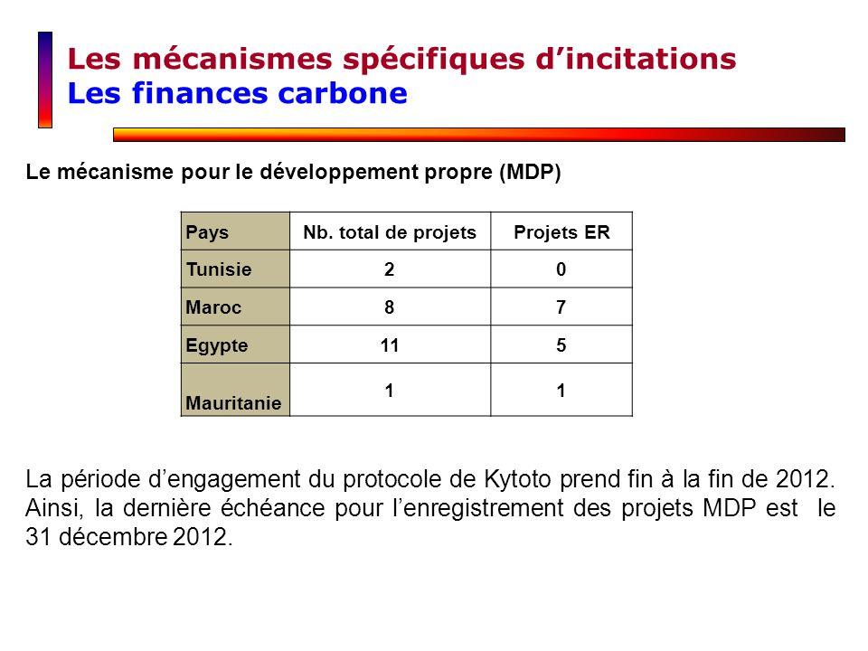 Le mécanisme pour le développement propre (MDP) PaysNb. total de projetsProjets ER Tunisie20 Maroc87 Egypte115 Mauritanie 11 La période dengagement du
