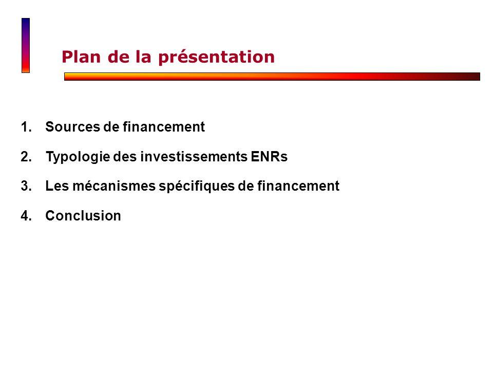Plan de la présentation 1.Sources de financementSources de financement 2.Typologie des investissements ENRsTypologie des investissements ENRs 3.Les mé