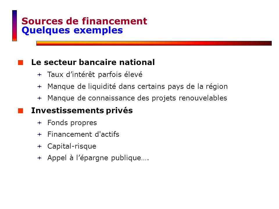Le secteur bancaire national Taux dintérêt parfois élevé Manque de liquidité dans certains pays de la région Manque de connaissance des projets renouv