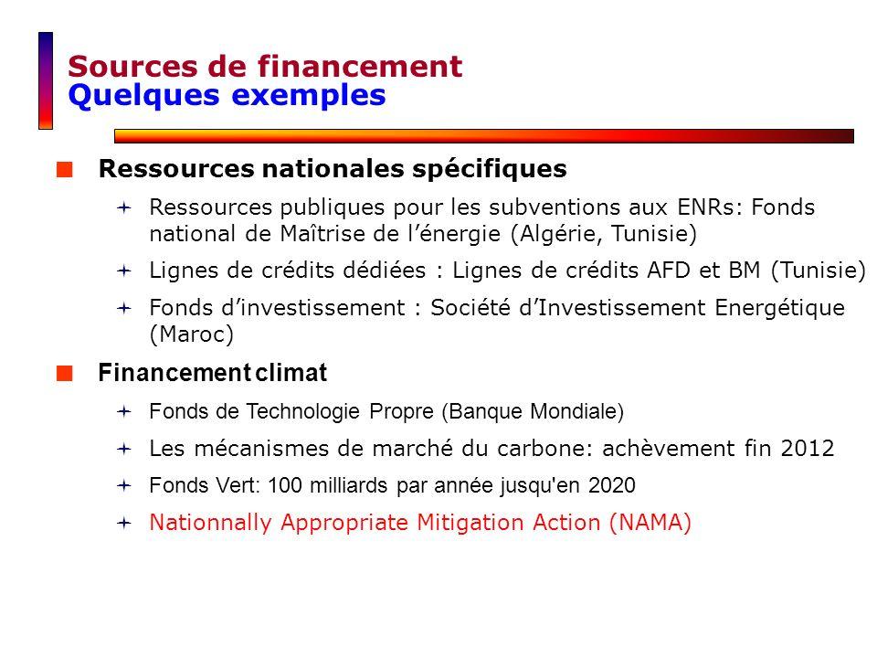Ressources nationales spécifiques Ressources publiques pour les subventions aux ENRs: Fonds national de Maîtrise de lénergie (Algérie, Tunisie) Lignes