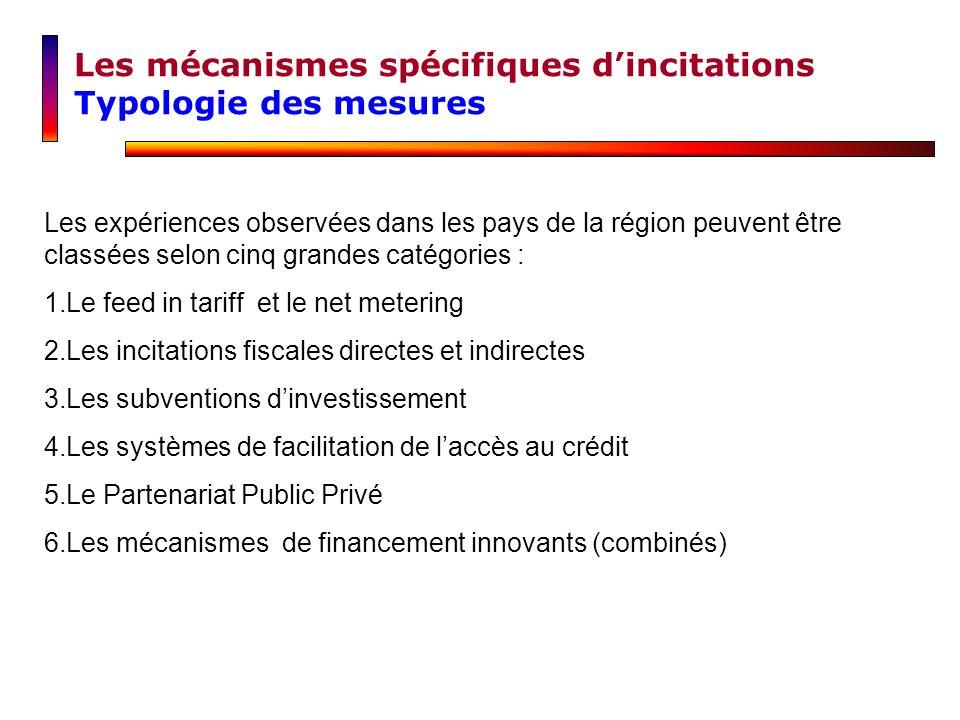 Les mécanismes spécifiques dincitations Typologie des mesures Les expériences observées dans les pays de la région peuvent être classées selon cinq gr