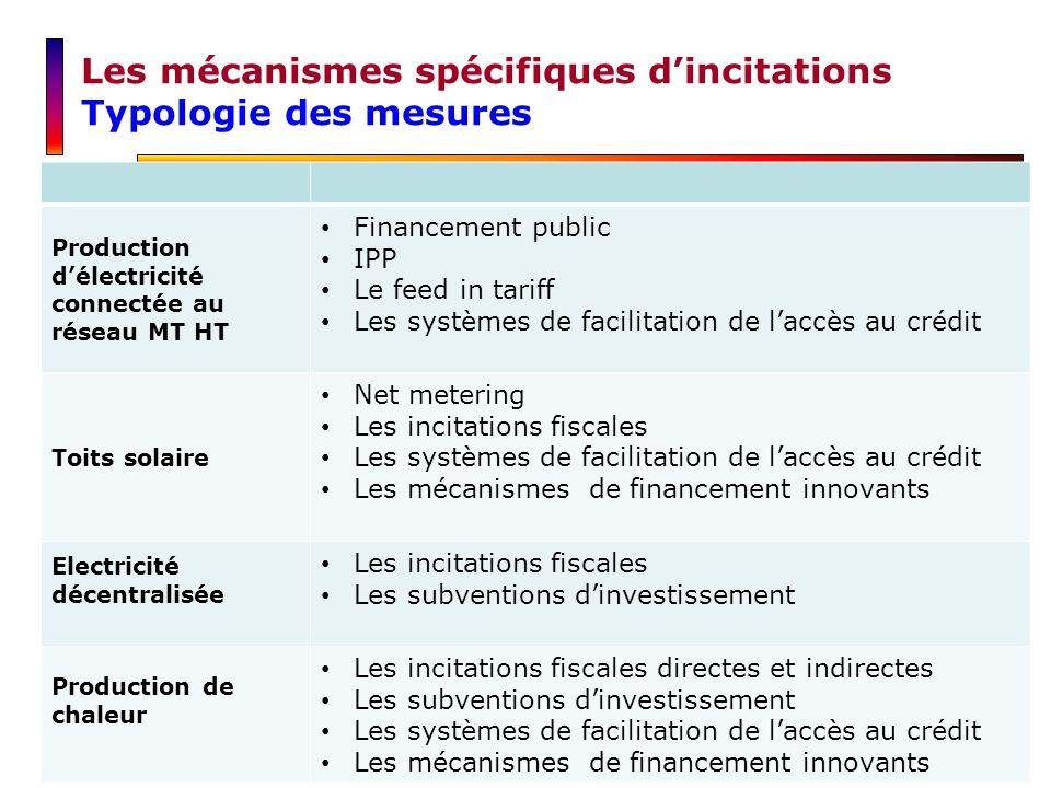 Les mécanismes spécifiques dincitations Typologie des mesures Production délectricité connectée au réseau MT HT Financement public IPP Le feed in tari