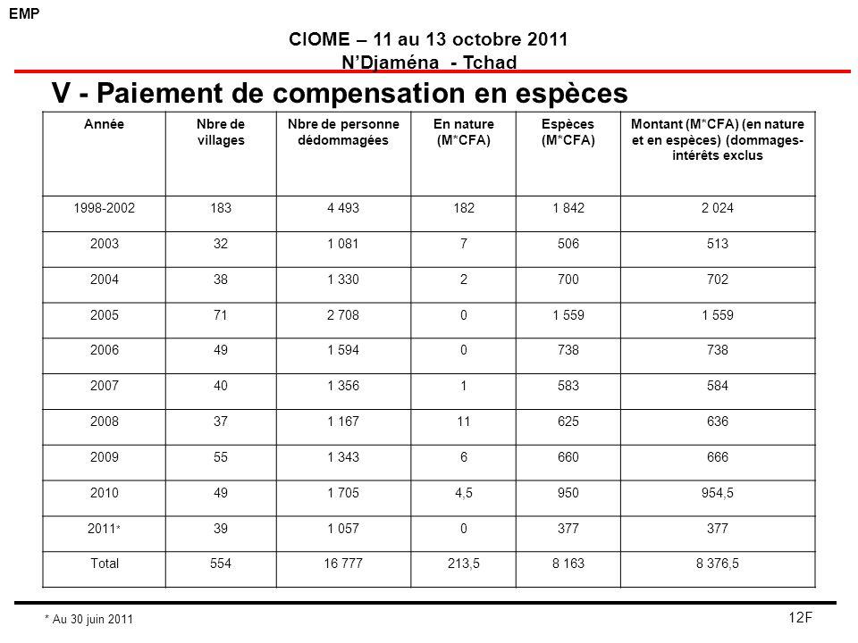 EMP CIOME – 11 au 13 octobre 2011 NDjaména - Tchad 12F V - Paiement de compensation en espèces AnnéeNbre de villages Nbre de personne dédommagées En n