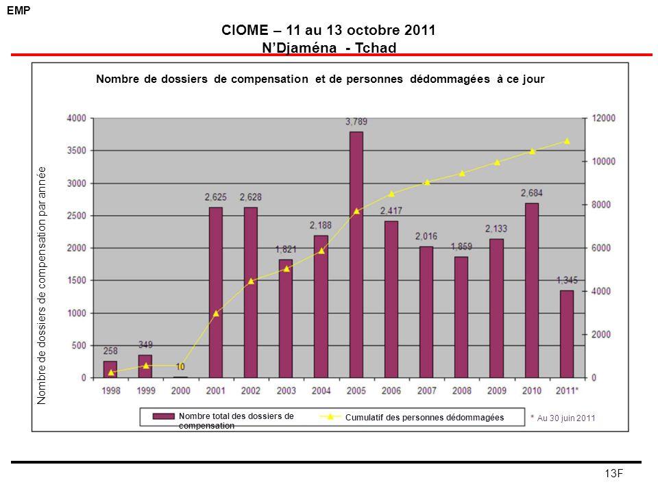 EMP CIOME – 11 au 13 octobre 2011 NDjaména - Tchad 13F Nombre de dossiers de compensation et de personnes dédommagées à ce jour Nombre total des dossi