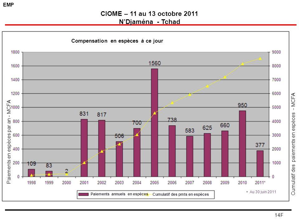 EMP CIOME – 11 au 13 octobre 2011 NDjaména - Tchad 14F Compensation en espèces à ce jour Au 30 juin 2011 Cumulatif des pmts en espèces Paiements annue