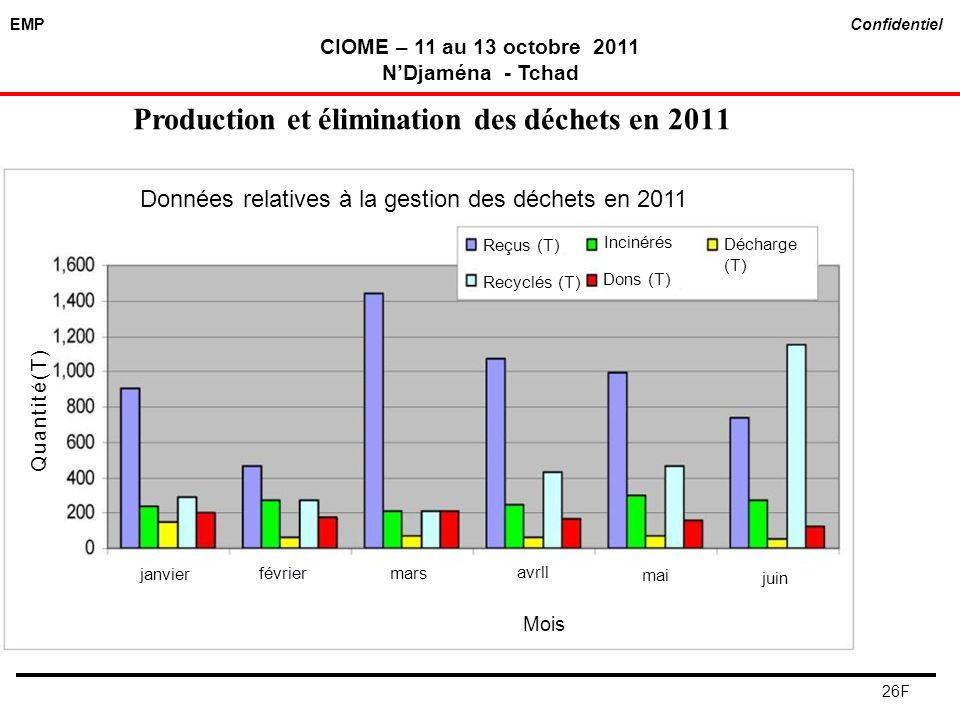 EMP Confidentiel CIOME – 11 au 13 octobre 2011 NDjaména - Tchad 26F Production et élimination des déchets en 2011 Données relatives à la gestion des d