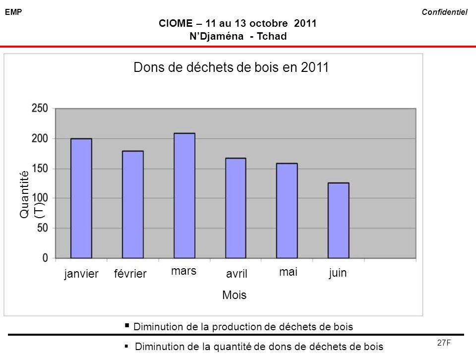 EMP Confidentiel CIOME – 11 au 13 octobre 2011 NDjaména - Tchad 27F Diminution de la production de déchets de bois Diminution de la quantité de dons d