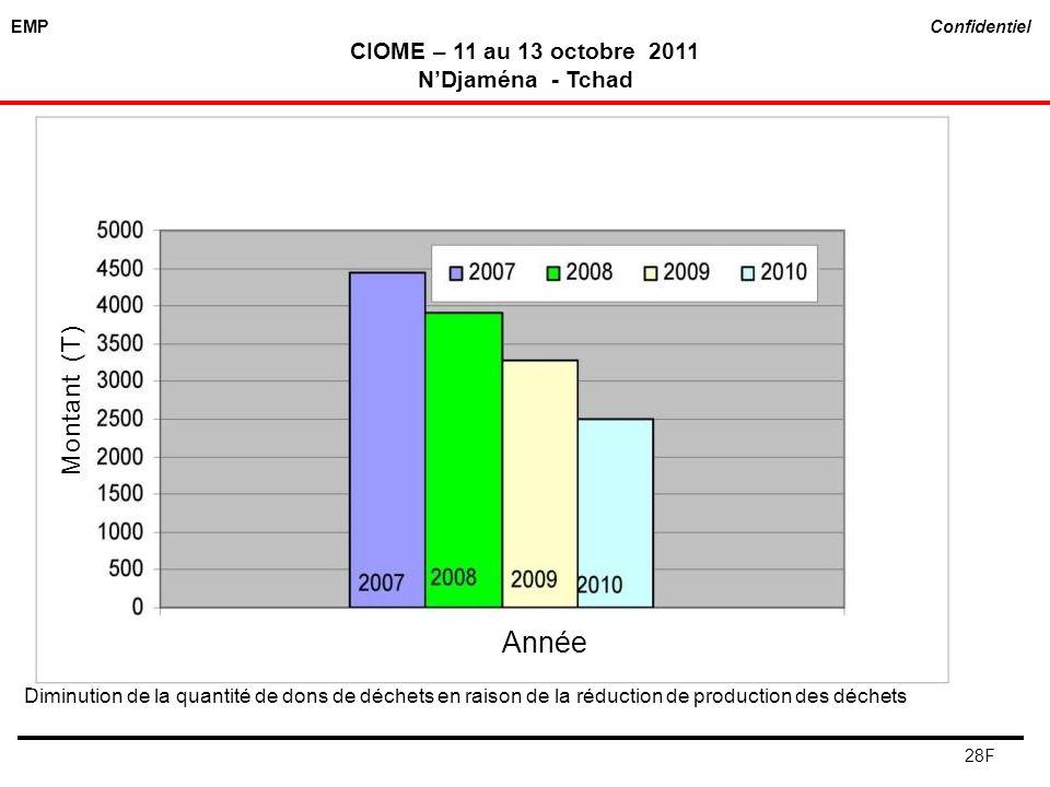 EMP Confidentiel CIOME – 11 au 13 octobre 2011 NDjaména - Tchad 28F Diminution de la quantité de dons de déchets en raison de la réduction de producti