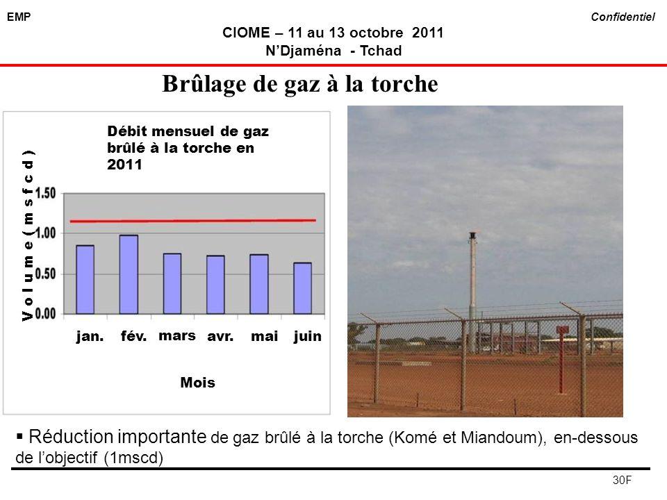 EMP Confidentiel CIOME – 11 au 13 octobre 2011 NDjaména - Tchad 30F Brûlage de gaz à la torche Réduction importante de gaz brûlé à la torche (Komé et