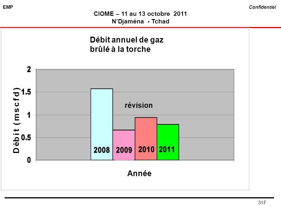 EMP Confidentiel CIOME – 11 au 13 octobre 2011 NDjaména - Tchad 31F revising Débit annuel de gaz brûlé à la torche D é bit (mscfd) Année révision