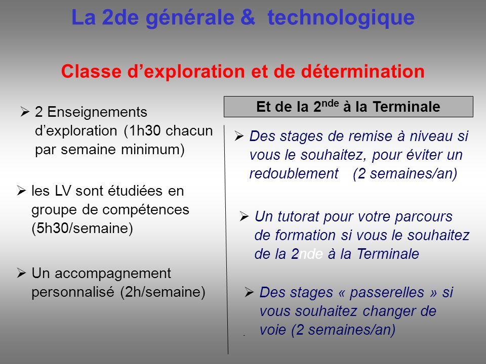 La 2de générale & technologique Classe dexploration et de détermination 2 Enseignements dexploration (1h30 chacun par semaine minimum) Des stages de r
