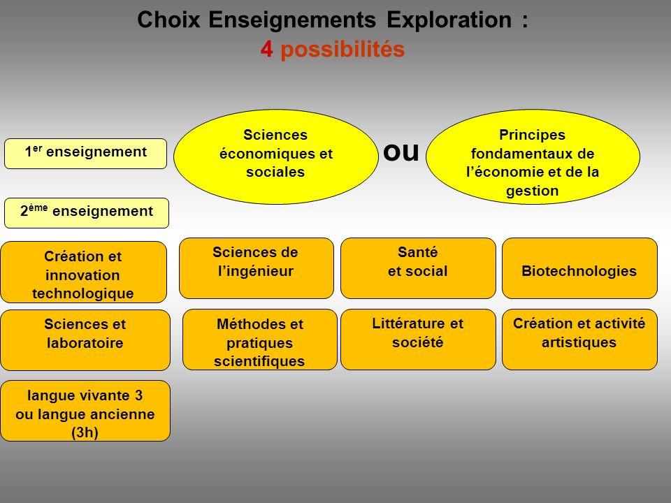 Choix Enseignements Exploration : 4 possibilités 1 er enseignement ou Principes fondamentaux de léconomie et de la gestion 2 ème enseignement Création