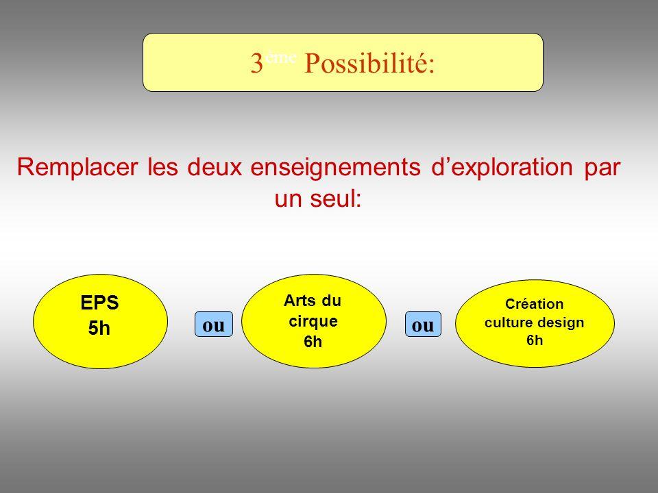 Remplacer les deux enseignements dexploration par un seul: EPS 5h Arts du cirque 6h Création culture design 6h 3 ème Possibilité: ou