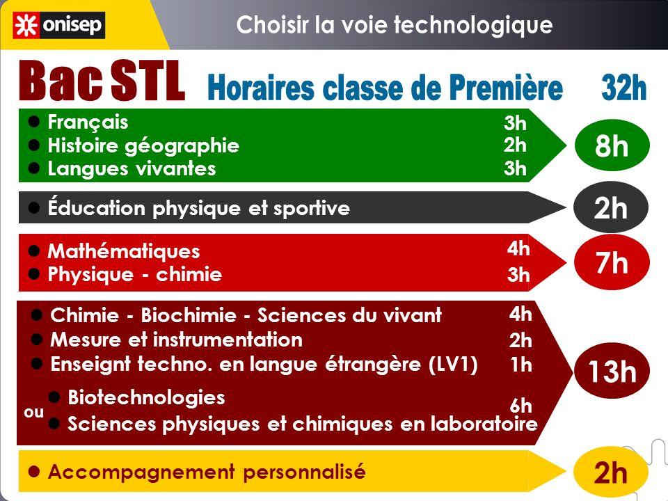 Français Histoire géographie Langues vivantes Éducation physique et sportive Mathématiques Physique - chimie Chimie - Biochimie - Sciences du vivant M