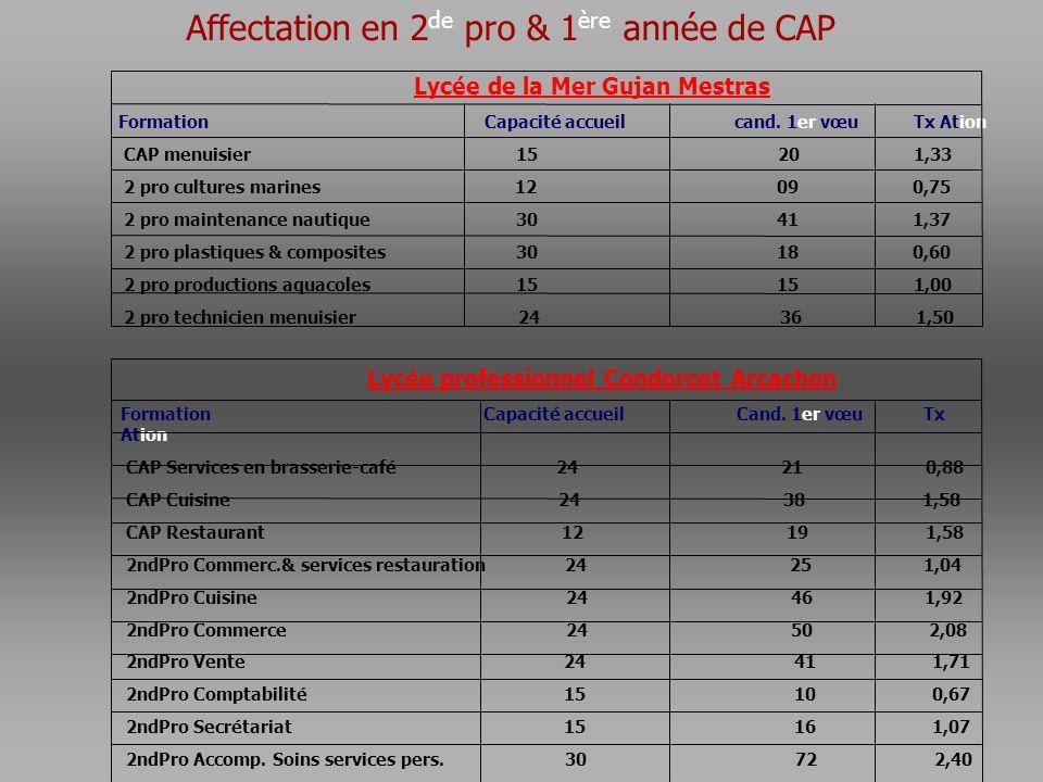 Affectation en 2 de pro & 1 ère année de CAP Lycée de la Mer Gujan Mestras Formation Capacité accueil cand. 1er vœu Tx Ation CAP menuisier 15 20 1,33