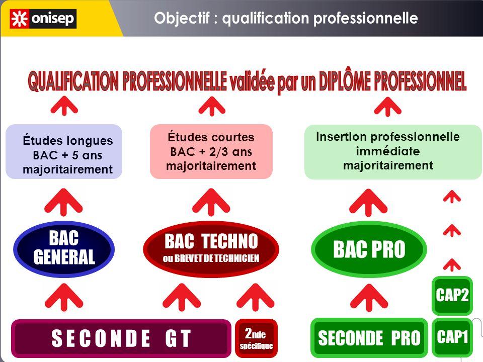 S E C O N D E G T 2 nde spécifique SECONDE PRO CAP1 BAC GENERAL BAC GENERAL BAC TECHNO ou BREVET DE TECHNICIEN BAC TECHNO ou BREVET DE TECHNICIEN BAC