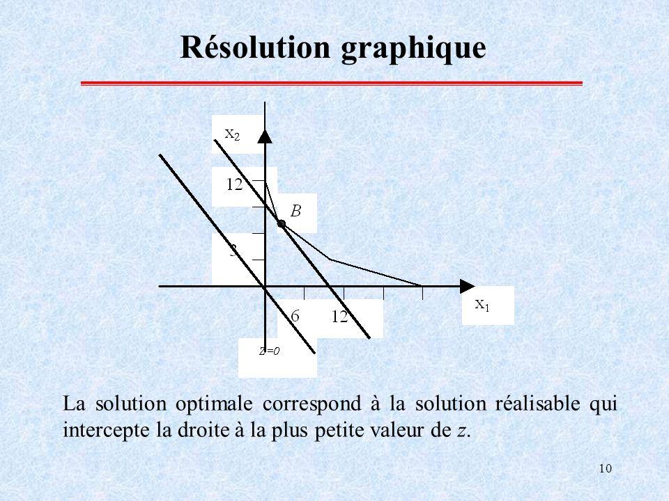 10 Résolution graphique La solution optimale correspond à la solution réalisable qui intercepte la droite à la plus petite valeur de z.