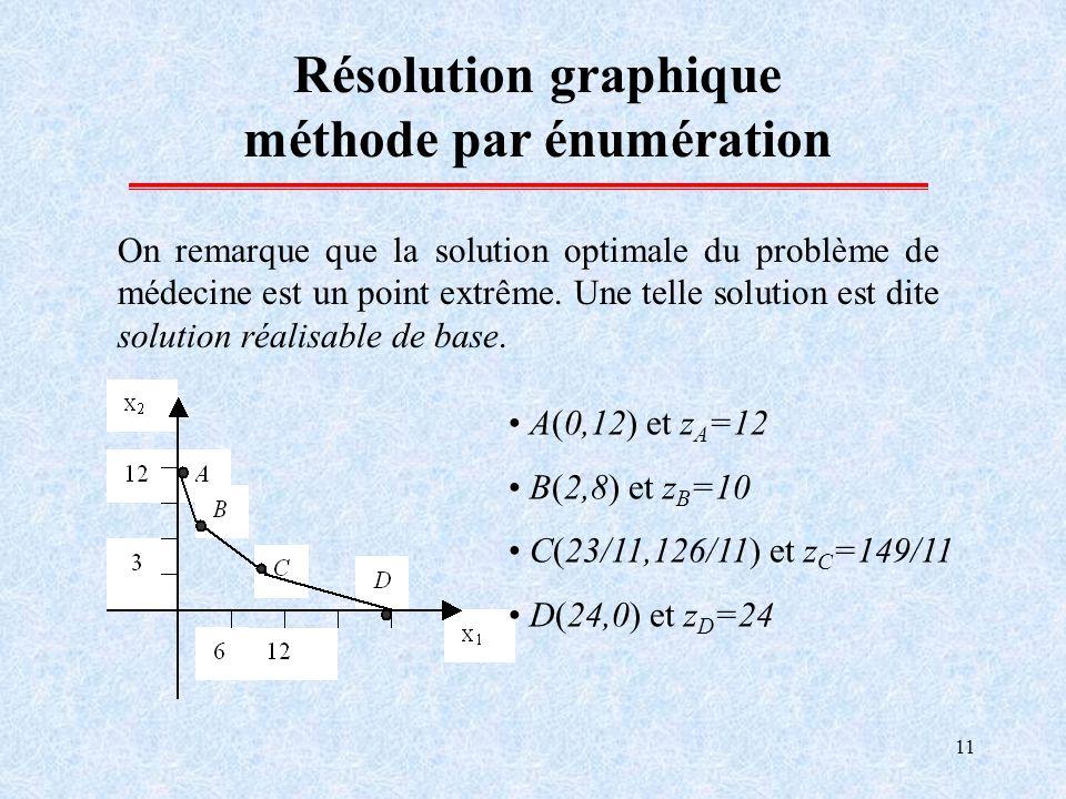 11 Résolution graphique méthode par énumération On remarque que la solution optimale du problème de médecine est un point extrême. Une telle solution