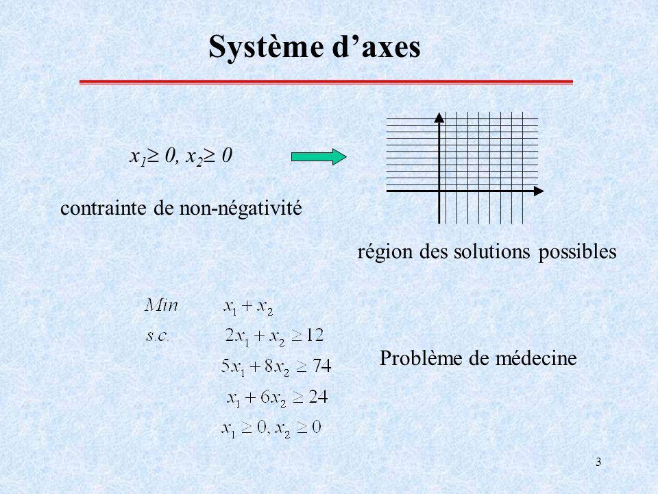 3 Système daxes x 1 0, x 2 0 contrainte de non-négativité région des solutions possibles Problème de médecine