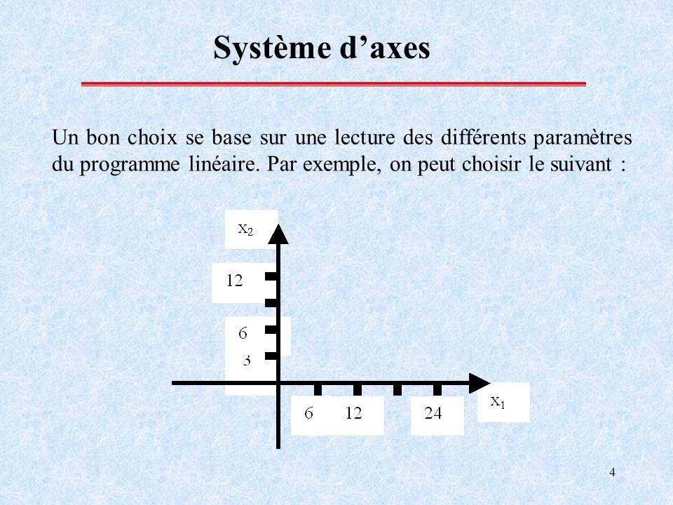 4 Système daxes Un bon choix se base sur une lecture des différents paramètres du programme linéaire. Par exemple, on peut choisir le suivant :