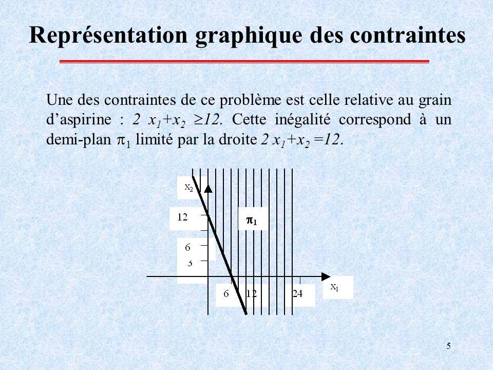5 Représentation graphique des contraintes Une des contraintes de ce problème est celle relative au grain daspirine : 2 x 1 +x 2 12. Cette inégalité c