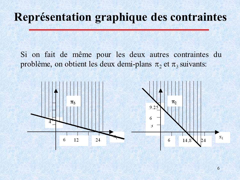 6 Représentation graphique des contraintes Si on fait de même pour les deux autres contraintes du problème, on obtient les deux demi-plans 2 et 3 suivants: