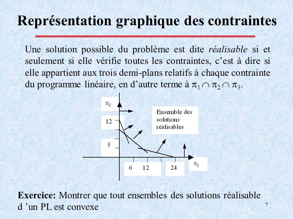 7 Représentation graphique des contraintes Une solution possible du problème est dite réalisable si et seulement si elle vérifie toutes les contraintes, cest à dire si elle appartient aux trois demi-plans relatifs à chaque contrainte du programme linéaire, en dautre terme à 1 2 3.