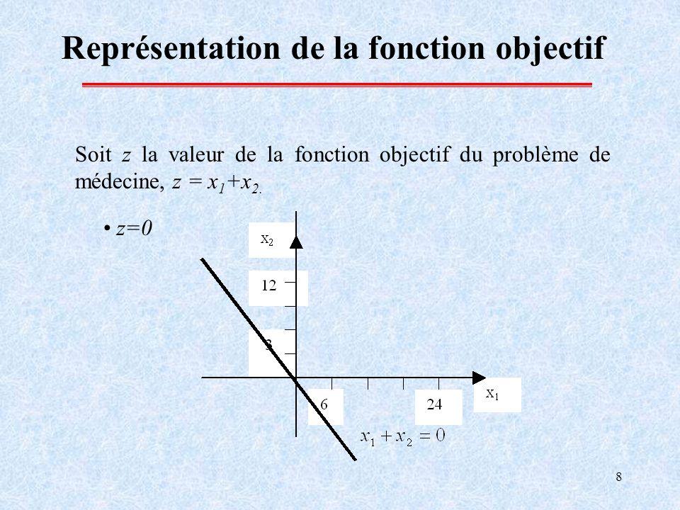 8 Représentation de la fonction objectif Soit z la valeur de la fonction objectif du problème de médecine, z = x 1 +x 2. z=0