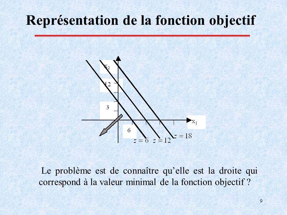 9 Représentation de la fonction objectif Le problème est de connaître quelle est la droite qui correspond à la valeur minimal de la fonction objectif