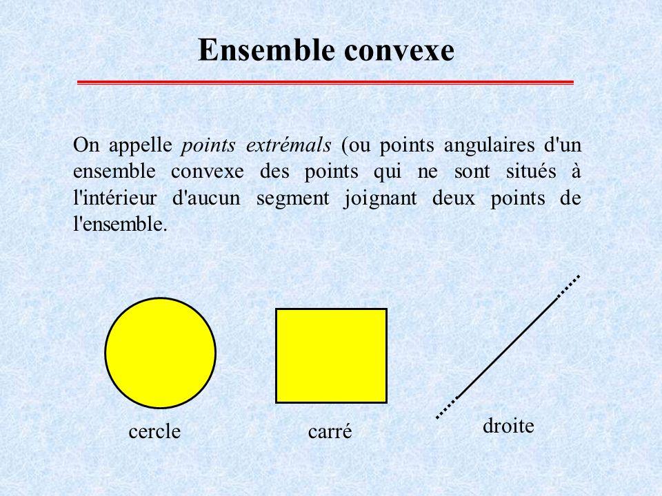 Nous appellerons polyèdre convexe tout ensemble convexe fermé borné dont l ensemble des points extrémals est fini.