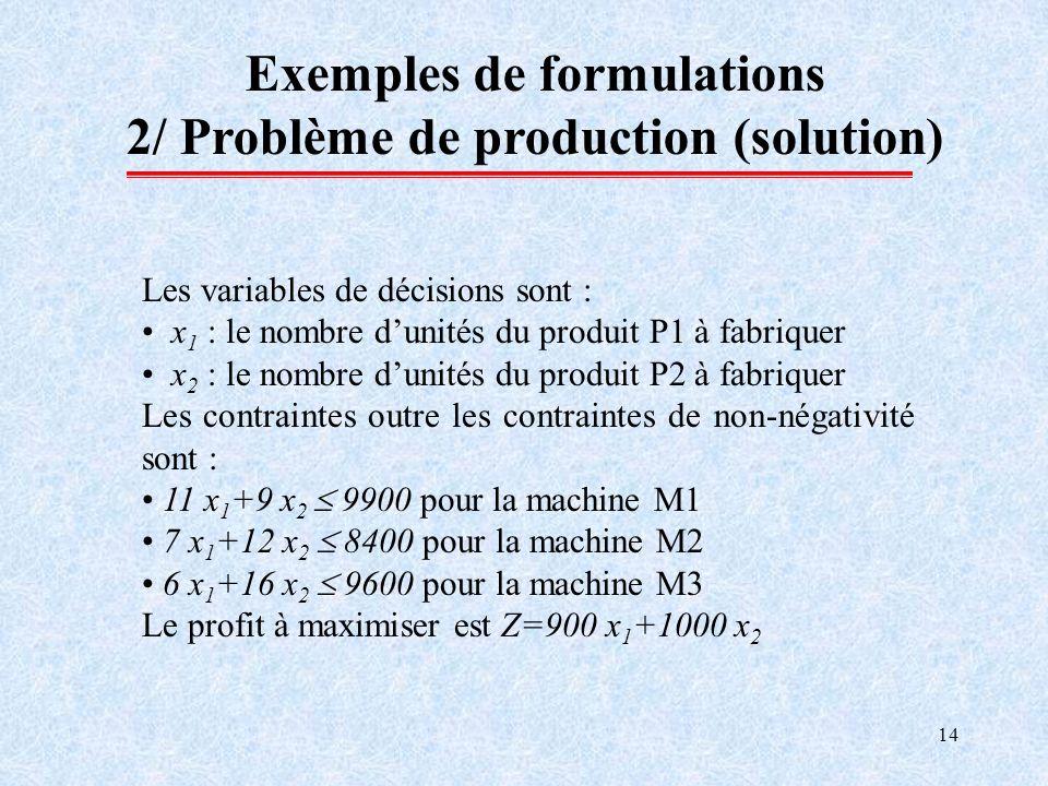 14 Exemples de formulations 2/ Problème de production (solution) Les variables de décisions sont : x 1 : le nombre dunités du produit P1 à fabriquer x