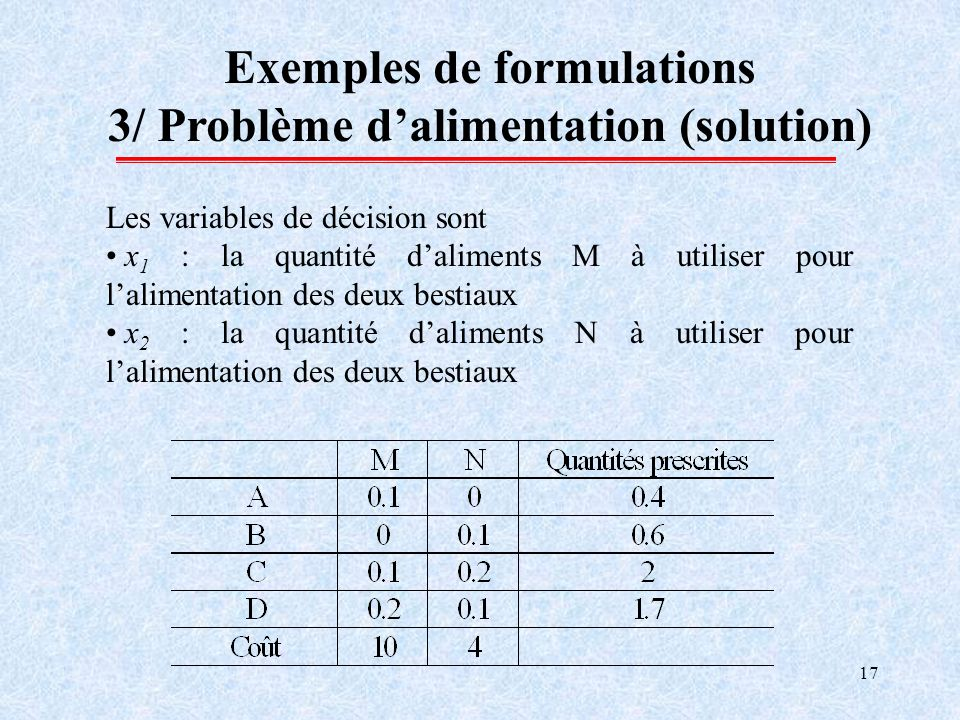 17 Exemples de formulations 3/ Problème dalimentation (solution) Les variables de décision sont x 1 : la quantité daliments M à utiliser pour laliment