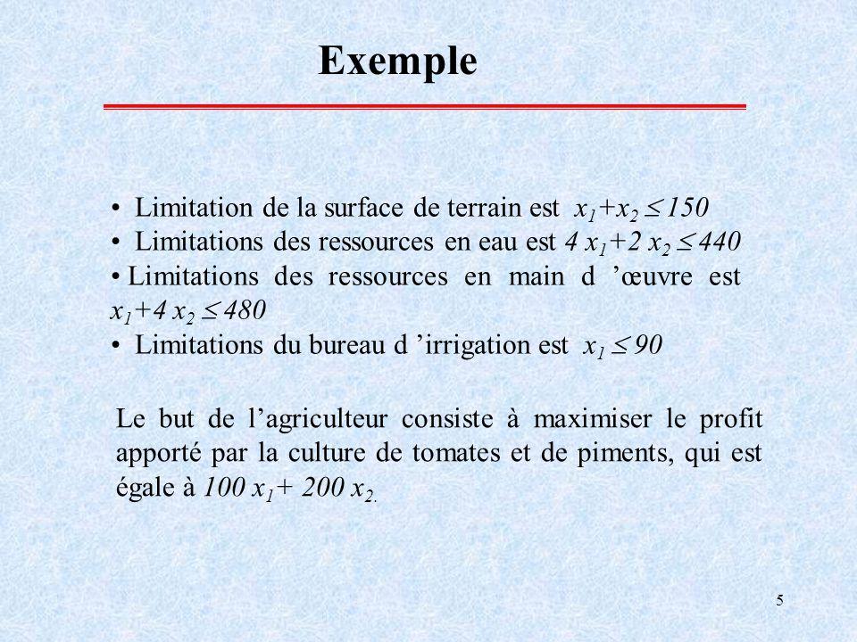 5 Exemple Limitation de la surface de terrain est x 1 +x 2 150 Limitations des ressources en eau est 4 x 1 +2 x 2 440 Limitations des ressources en ma