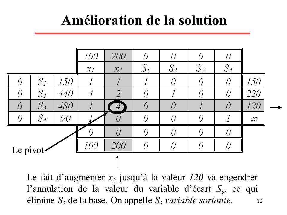12 Amélioration de la solution Le fait daugmenter x 2 jusquà la valeur 120 va engendrer lannulation de la valeur du variable décart S 3, ce qui élimin