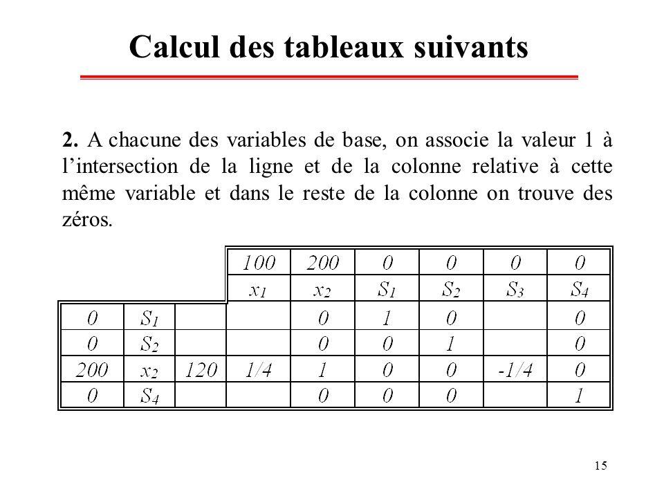 15 Calcul des tableaux suivants 2. A chacune des variables de base, on associe la valeur 1 à lintersection de la ligne et de la colonne relative à cet