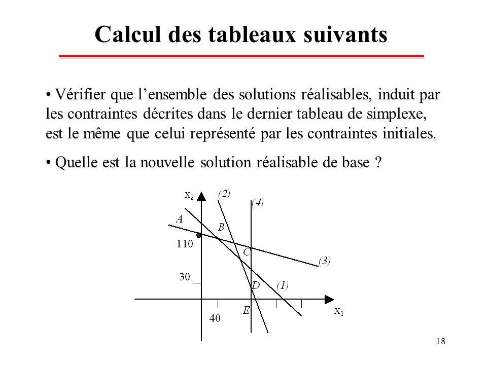18 Calcul des tableaux suivants Vérifier que lensemble des solutions réalisables, induit par les contraintes décrites dans le dernier tableau de simpl