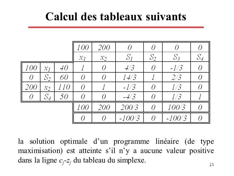 21 Calcul des tableaux suivants la solution optimale dun programme linéaire (de type maximisation) est atteinte sil ny a aucune valeur positive dans l