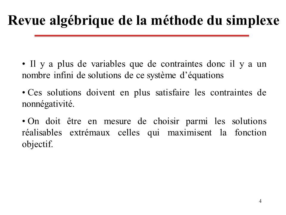 5 Revue algébrique de la méthode du simplexe Si un système d équations linéaire constitué de n variables et m équations (n m) alors une solution extrême (dite aussi de base) est obtenue, en annulant (n-m) variables (hors base) et en résolvant les m équations pour déterminer les valeurs des autres m variables (de base).