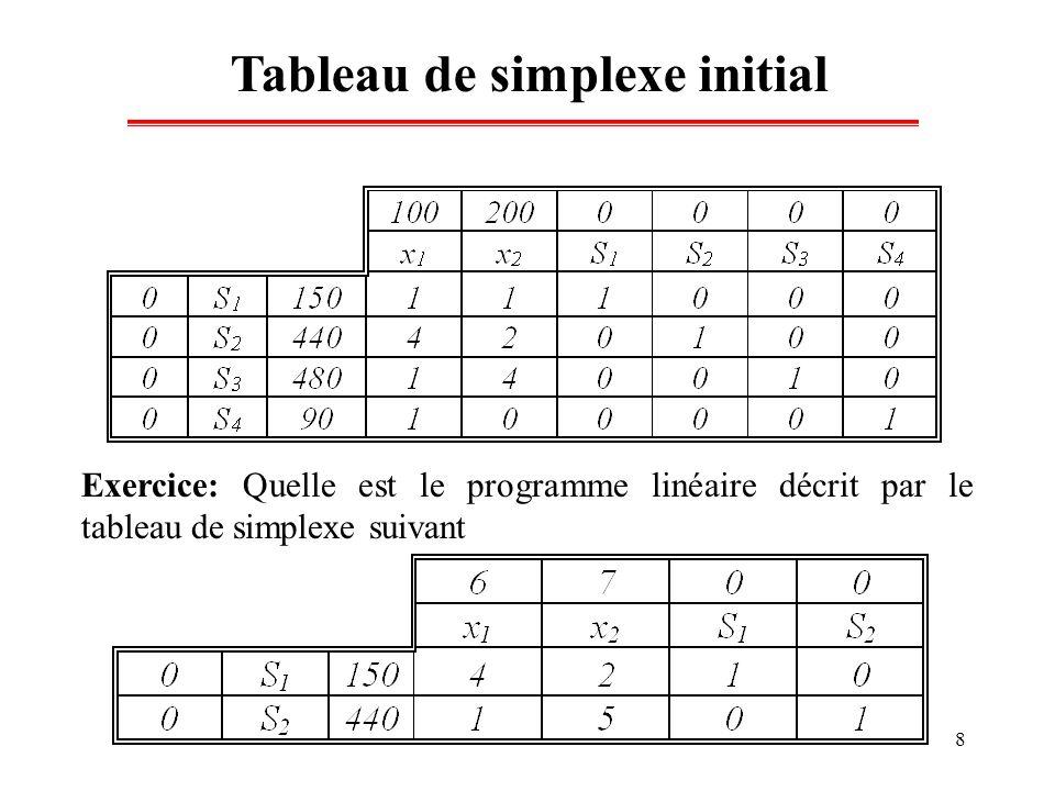 9 Amélioration de la solution Si on produit un hectare supplémentaire de x 1, la valeur de quelques variables de base vont changer vu quon a : x 1 + S 1 = 150 4x 1 + S 2 = 440 x 1 + S 3 = 480 x 1 + S 4 = 90 Donc, une augmentation de x 1 de 0 vers 1 va être accompagnée d une diminution des variables de base S 1, S 2, S 3, S 4 respectivement de 1, 4, 1 et 1.