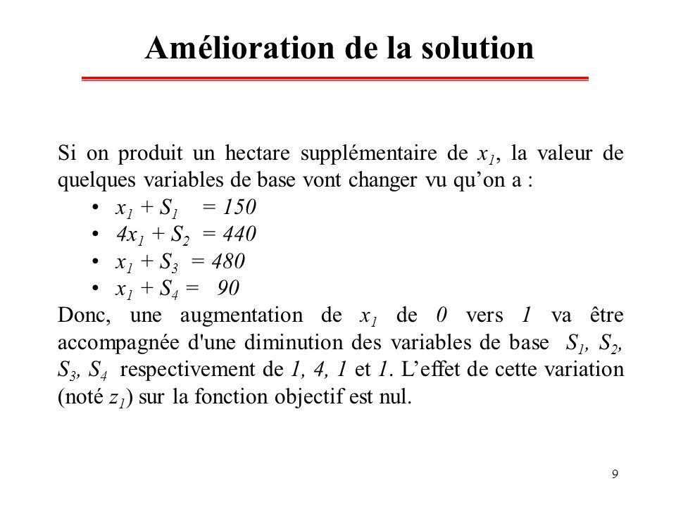 9 Amélioration de la solution Si on produit un hectare supplémentaire de x 1, la valeur de quelques variables de base vont changer vu quon a : x 1 + S