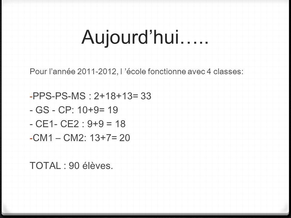 Aujourdhui….. Pour lannée 2011-2012, l école fonctionne avec 4 classes: - PPS-PS-MS : 2+18+13= 33 - GS - CP: 10+9= 19 - CE1- CE2 : 9+9 = 18 - CM1 – CM