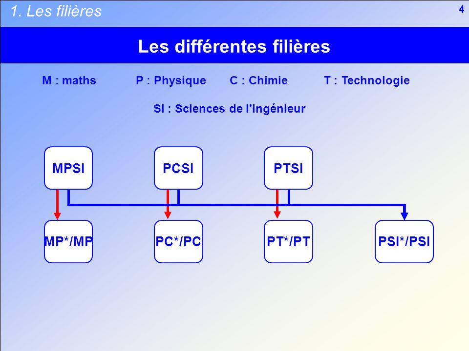 4 Les différentes filières 1. Les filières MPSIPCSIPTSI MP*/MPPC*/PCPT*/PTPSI*/PSI M : mathsP : PhysiqueC : ChimieT : Technologie SI : Sciences de l'i